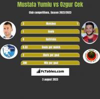 Mustafa Yumlu vs Ozgur Cek h2h player stats
