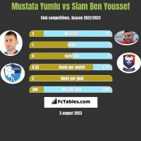 Mustafa Yumlu vs Siam Ben Youssef h2h player stats