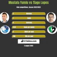 Mustafa Yumlu vs Tiago Lopes h2h player stats