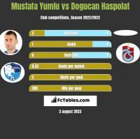 Mustafa Yumlu vs Dogucan Haspolat h2h player stats