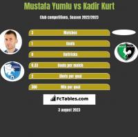 Mustafa Yumlu vs Kadir Kurt h2h player stats