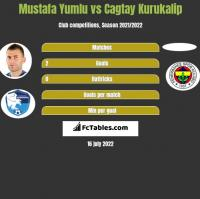 Mustafa Yumlu vs Cagtay Kurukalip h2h player stats