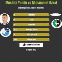 Mustafa Yumlu vs Muhammet Ozkal h2h player stats