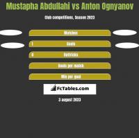 Mustapha Abdullahi vs Anton Ognyanov h2h player stats