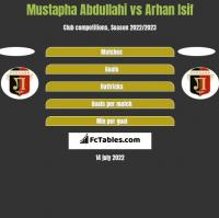 Mustapha Abdullahi vs Arhan Isif h2h player stats