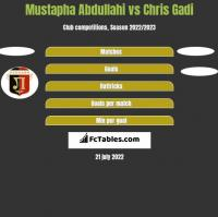 Mustapha Abdullahi vs Chris Gadi h2h player stats