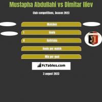 Mustapha Abdullahi vs Dimitar Iliev h2h player stats