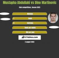 Mustapha Abdullahi vs Dino Martinovic h2h player stats