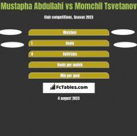 Mustapha Abdullahi vs Momchil Tsvetanov h2h player stats