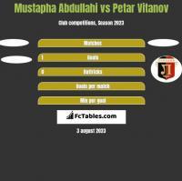Mustapha Abdullahi vs Petar Vitanov h2h player stats