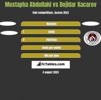 Mustapha Abdullahi vs Bojidar Kacarov h2h player stats