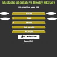 Mustapha Abdullahi vs Nikolay Nikolaev h2h player stats