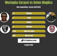 Mustapha Carayol vs Anton Maglica h2h player stats