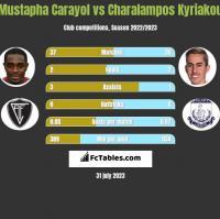 Mustapha Carayol vs Charalampos Kyriakou h2h player stats