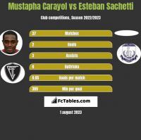 Mustapha Carayol vs Esteban Sachetti h2h player stats