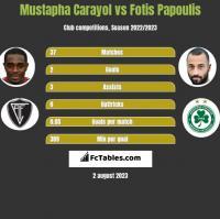 Mustapha Carayol vs Fotis Papoulis h2h player stats