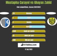Mustapha Carayol vs Ghayas Zahid h2h player stats