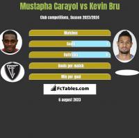 Mustapha Carayol vs Kevin Bru h2h player stats
