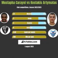 Mustapha Carayol vs Kostakis Artymatas h2h player stats
