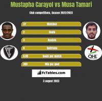 Mustapha Carayol vs Musa Tamari h2h player stats