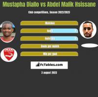 Mustapha Diallo vs Abdel Malik Hsissane h2h player stats
