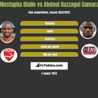 Mustapha Diallo vs Abdoul Razzagui Camara h2h player stats