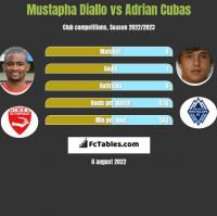 Mustapha Diallo vs Adrian Cubas h2h player stats