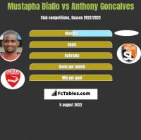 Mustapha Diallo vs Anthony Goncalves h2h player stats