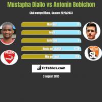 Mustapha Diallo vs Antonin Bobichon h2h player stats
