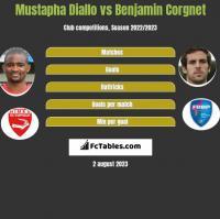 Mustapha Diallo vs Benjamin Corgnet h2h player stats