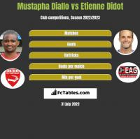 Mustapha Diallo vs Etienne Didot h2h player stats