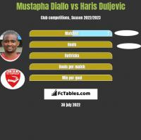 Mustapha Diallo vs Haris Duljevic h2h player stats
