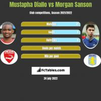Mustapha Diallo vs Morgan Sanson h2h player stats