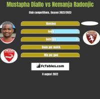 Mustapha Diallo vs Nemanja Radonjic h2h player stats