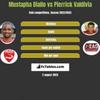 Mustapha Diallo vs Pierrick Valdivia h2h player stats