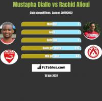 Mustapha Diallo vs Rachid Alioui h2h player stats