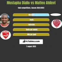 Mustapha Diallo vs Matteo Ahlinvi h2h player stats