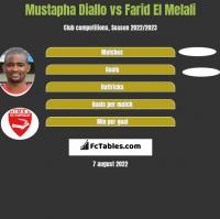 Mustapha Diallo vs Farid El Melali h2h player stats