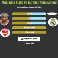 Mustapha Diallo vs Aurelien Tchouameni h2h player stats