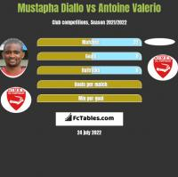 Mustapha Diallo vs Antoine Valerio h2h player stats