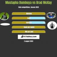 Mustapha Dumbuya vs Brad McKay h2h player stats