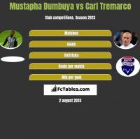 Mustapha Dumbuya vs Carl Tremarco h2h player stats