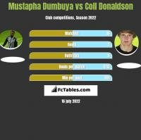 Mustapha Dumbuya vs Coll Donaldson h2h player stats
