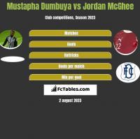 Mustapha Dumbuya vs Jordan McGhee h2h player stats