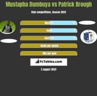 Mustapha Dumbuya vs Patrick Brough h2h player stats