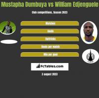 Mustapha Dumbuya vs William Edjenguele h2h player stats