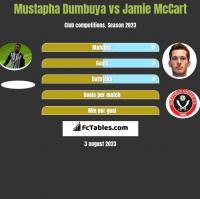 Mustapha Dumbuya vs Jamie McCart h2h player stats