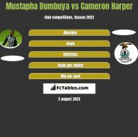 Mustapha Dumbuya vs Cameron Harper h2h player stats