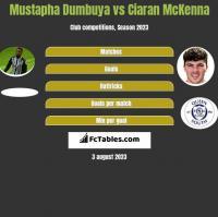 Mustapha Dumbuya vs Ciaran McKenna h2h player stats