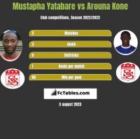 Mustapha Yatabare vs Arouna Kone h2h player stats